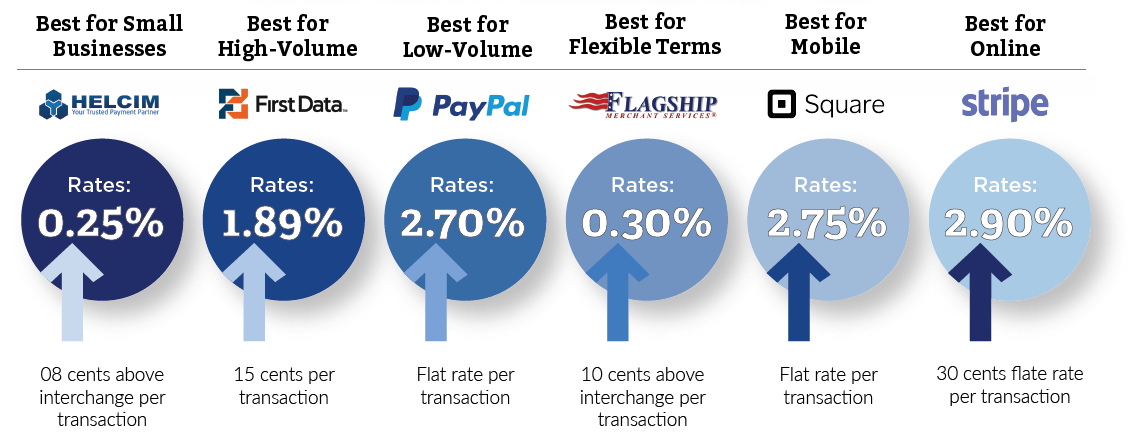 A chart that compares different credit card processors for your ecommerce store