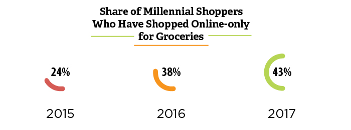 A graph showing how millennial's have shopped online only over a 3 year span